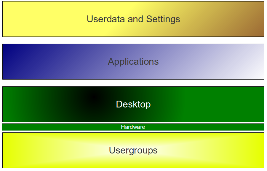 Simplified desktop cloud architecture