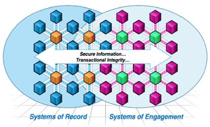 SystemOfRecordsVsSystemOfEngagement